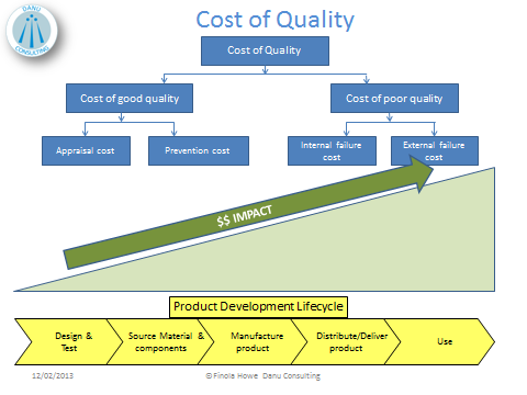 Correlating 'Cost of quality to 'Cost of communication ...